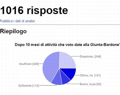 sondaggio - I