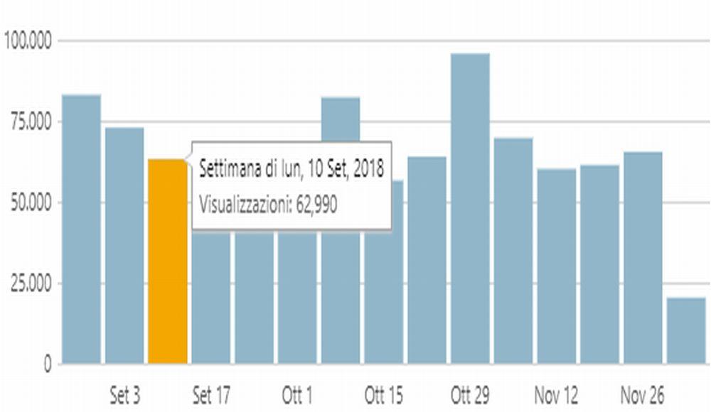 Da fine agosto ad oggi sempre con oltre 300 mila visite al mese, un grazie a tutti voi