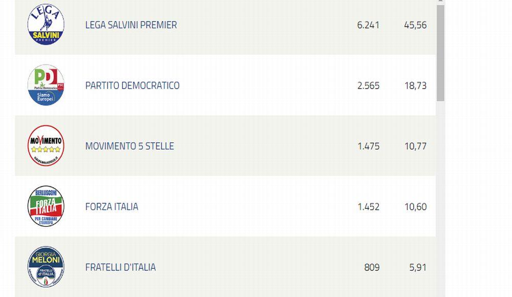 Europee, a Tortona la Lega sbanca con il 45,56%. Stasera Chiodi eletto al primo turno?