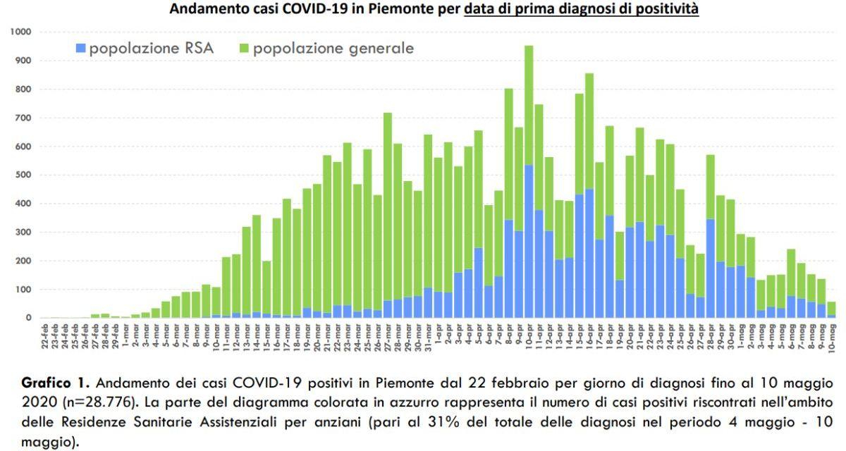 Coronavirus in Piemonte, i dati di Lunedì 11 maggio: i più bassi di sempre negli ultimi 70 giorni