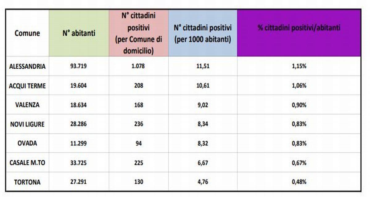 Dopo Alessandria anche Acqui Terme super al' 1% dei malati Covid. Tortona meno della metà