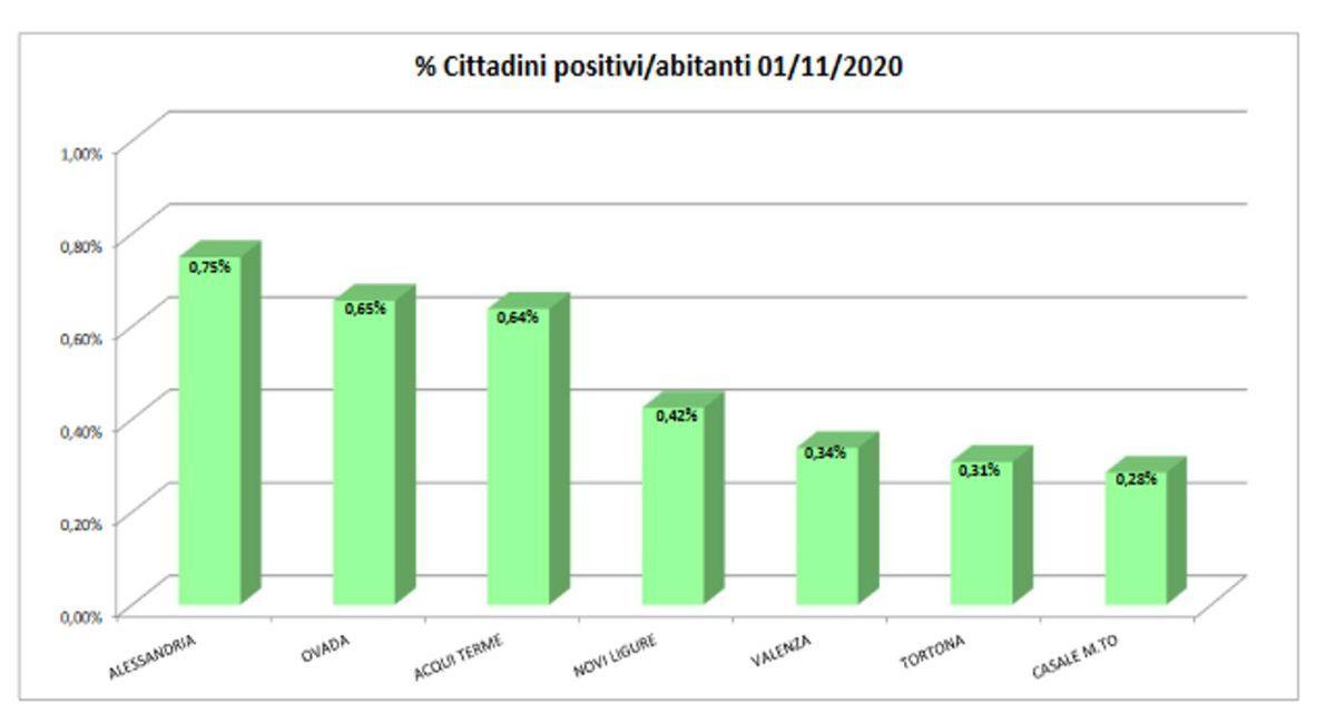 Covid a Tortona, il numero dei positivi sempre tra i più bassi della provincia, continuiamo così