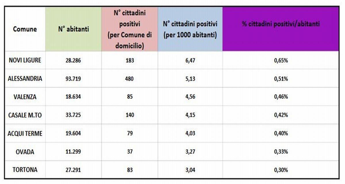Novi Ligure la città della provincia col più alto numero di positivi al Covid, Tortona l'ultima