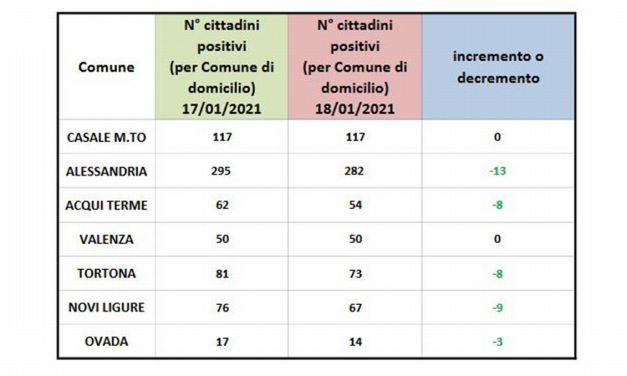 Sospiro di sollievo: tutti in ribasso i dati sul Covid in provincia di Alessandria