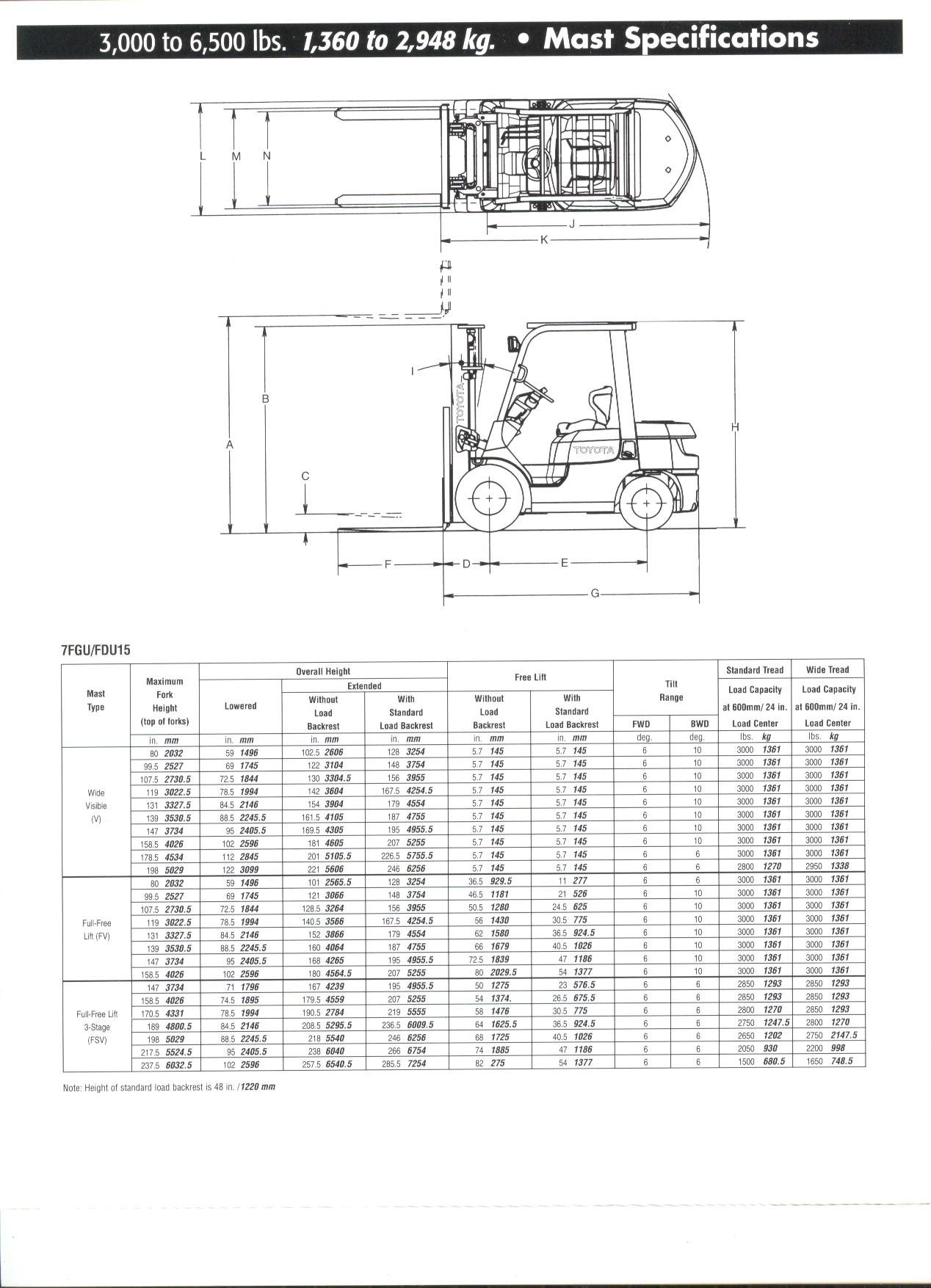 Toyota Forklift 7fgu25 Owners Manual