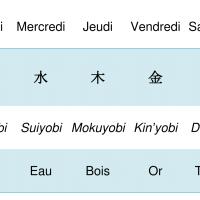 Jours de la Semaine en Japonais (et en Français... et puis un petit peu en Anglais aussi)