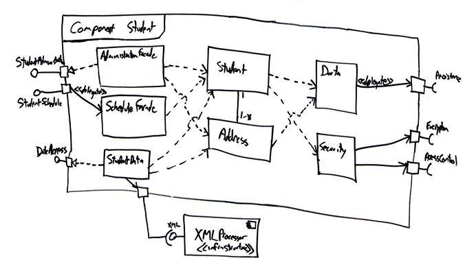 UML 2 コンポーネント図