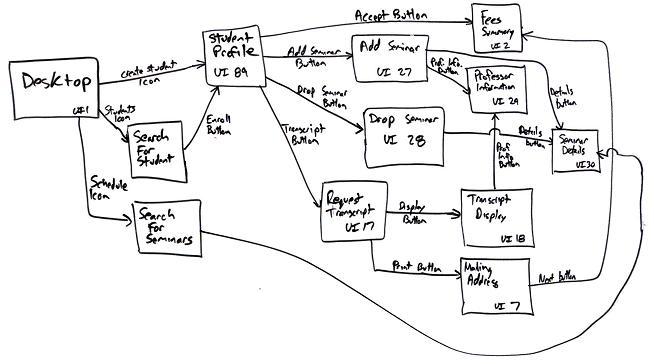 ユーザインターフェースフロー図の概要