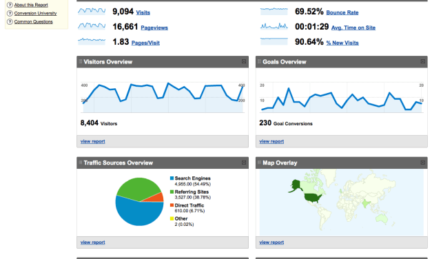 10 Dashboards úteis para o Google Analytics<dataavatar hidden data-avatar-url=http://0.gravatar.com/avatar/0db773896e9a035d69061281ac6d09a9?s=96&d=mm&r=g></dataavatar>