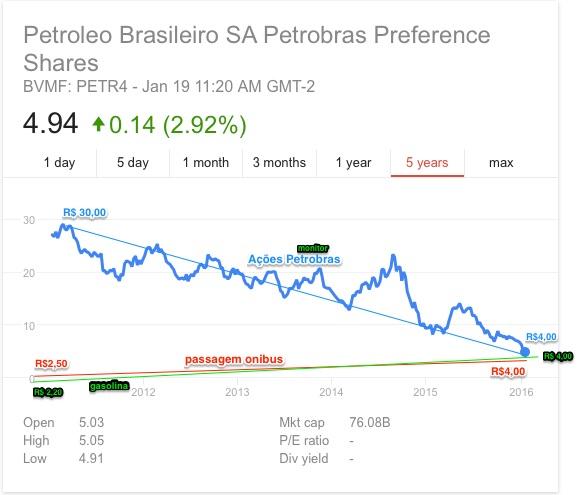petr4_stock_-_Google_Search