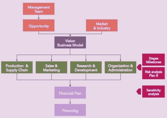 Download Business Plan PDF Sample Proposal