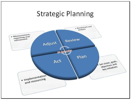 news corporation strategic planning and implementation Strategic management relies on a proven process comprising five key elements: goal-setting, information analysis, strategy formulation, strategy implementation and evaluation and control.