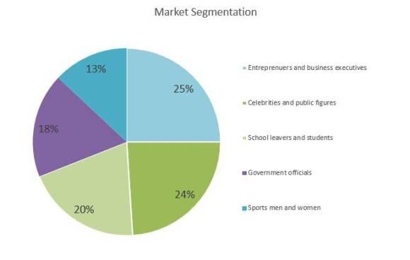 Life Coaching Business Plan Marketing Analysis of Life ...