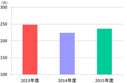 ope.2013-2015