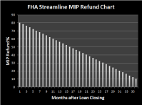 Fha Streamline Ufmip Refund Chart