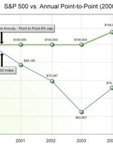 Fixed indexed annuity also performance examples hyers and associates rh ohioinsureplan