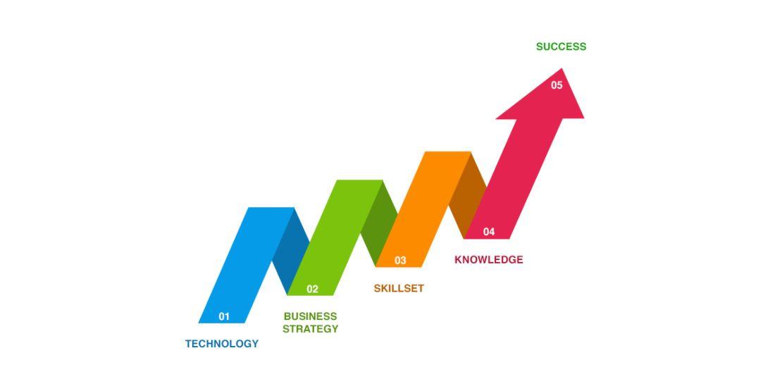 IT Solutions Strategy Roadmap