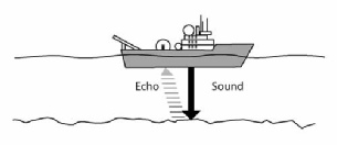 Brief History of Sonar Devices