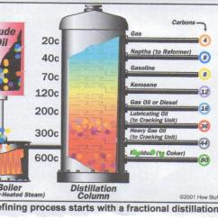 Oil Refining Process Diagram Pickup Wiring The Procedure Of Quality | Kmec