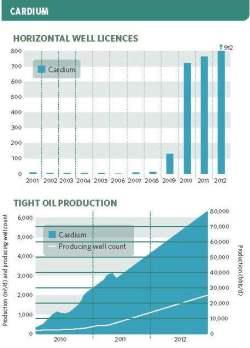 Source: Alberta Oil & Gas Industry