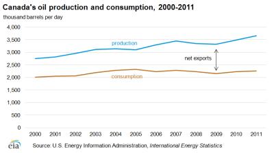 Source: EIA Canada Analysis