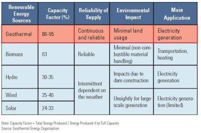 Source: Schlumberger Consulting