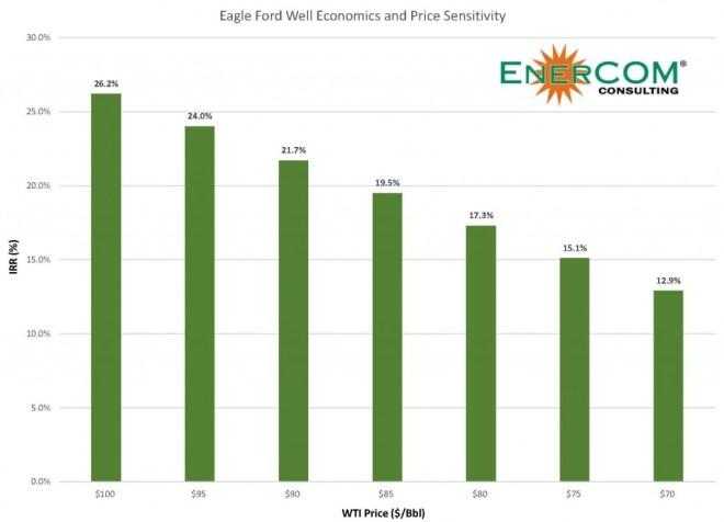 Eagle Ford Well Economics