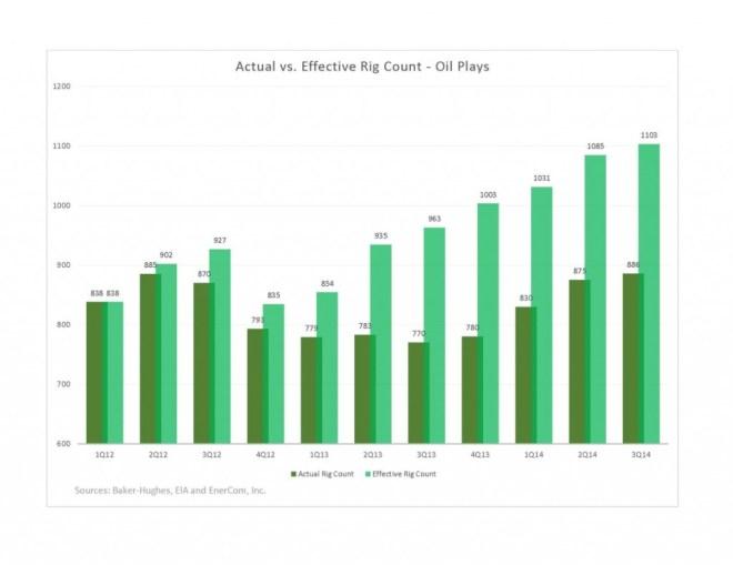actual vs. effective rig count EnerCom Oil & Gas 360