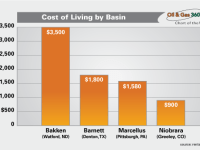 Graph of the Week – Cost of Living in the Oil Patch