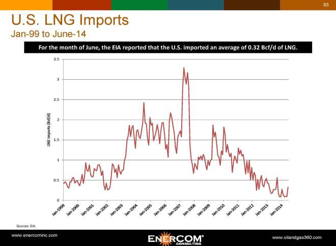 lng-imports-monthly
