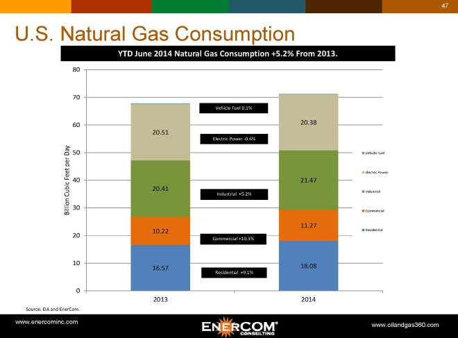 natural-gas-consumption-monthly