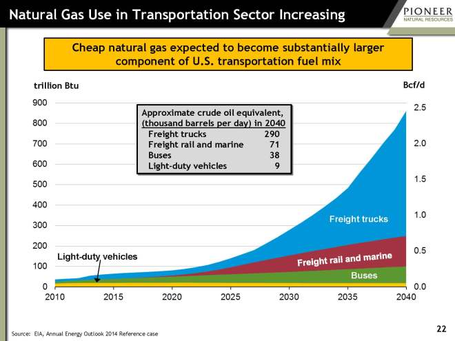 pxd-transportation-natural-gas