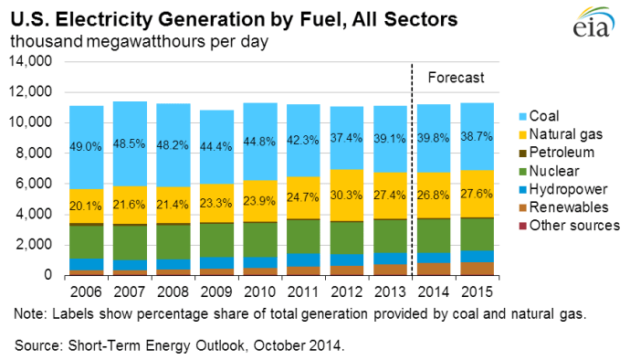 EIA - Electricity Generation