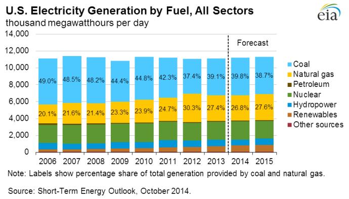 EIA - Electricity Generation