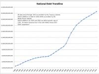 U.S. Debt Surpasses $18 T