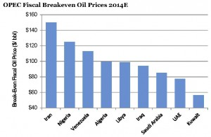 OPEC breakeven oil price