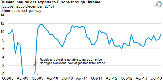 russian gas exports to Europe via ukraine