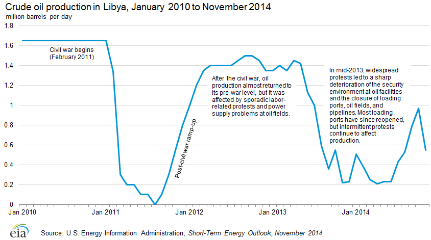 Libya Output Down by 80% - Oil & Gas 360