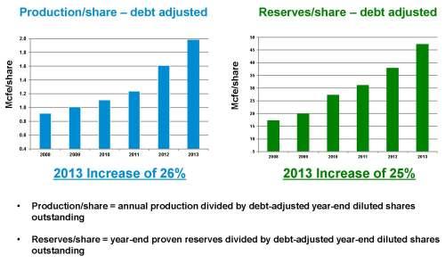 Range Resources Reserves