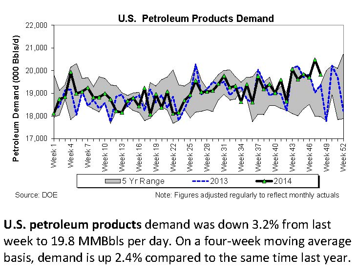 Implied Gasoline Demand at Near Record Highs