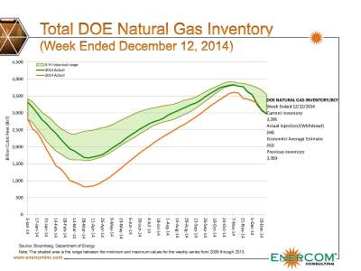 natural_gas_inventory121214