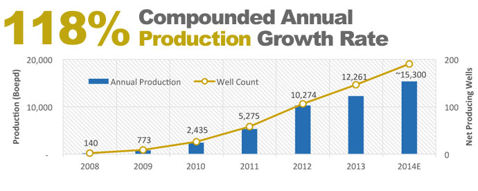Northern Oil's Production as of 2014