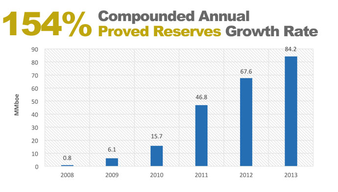 Northern Oil's Reserves as of 2014