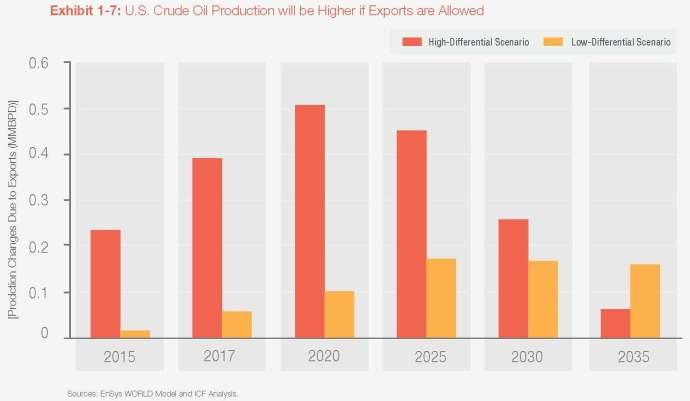 Source: American Petroleum Institute