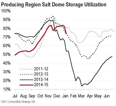 Salt Dome Utilization