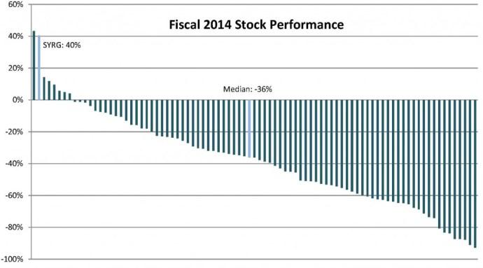 Oil & Gas 360 - E&P Stock Performance Q4 2014