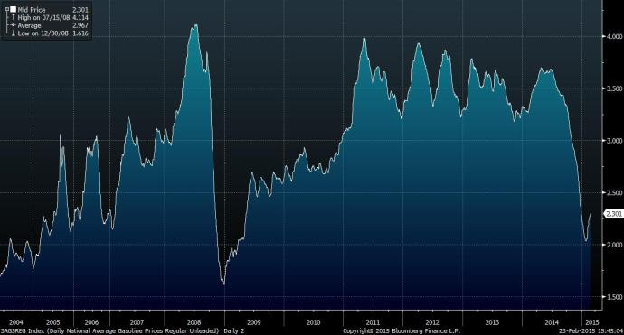 Unleaded Gas Prices since 2003