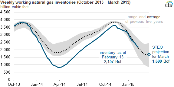 EIA 5 Year Inventory