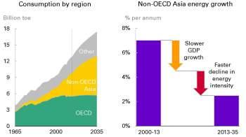 Source: BP 2035 Energy Outlook