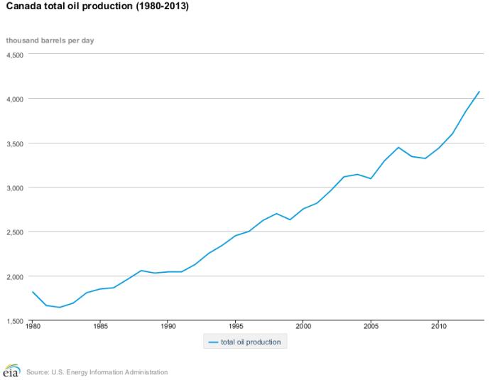 Canadian Crude Production EIA